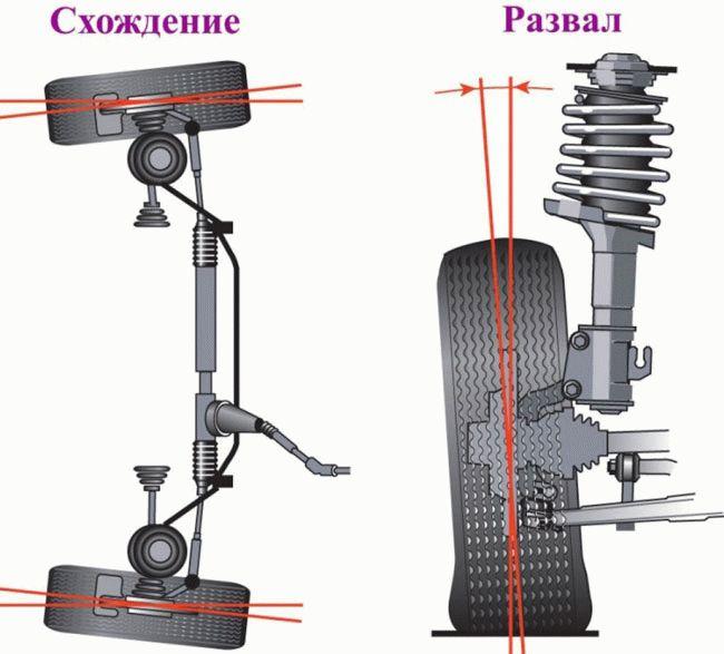praktika  | stend regulirovki ugla razvala koles 7 | Стенд регулировки угла развала и схождения колес | Угл развала схождения колес