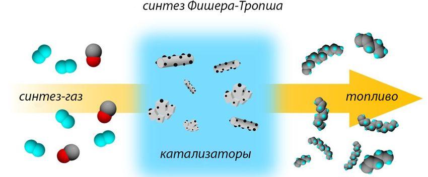 praktika  | v chem otlichie mezhdu sinteticheskim i mi 7 | Моторные масла и их отличие | Моторные масла