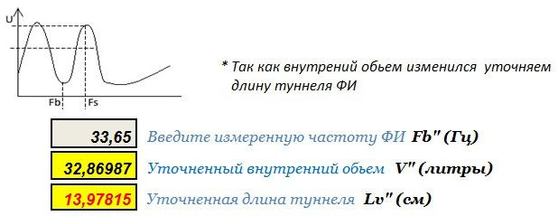 audiofiliya  | nastroyka fazoinvertora5 | Настройка фазоинвертора | Фазоинвертор